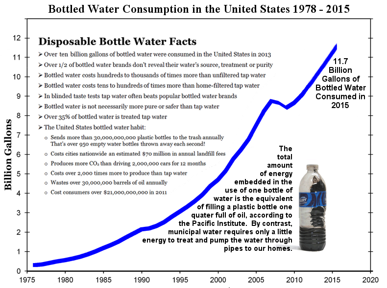 bottled water consumption Discover all statistics and data on bottled water market now on statistacom.