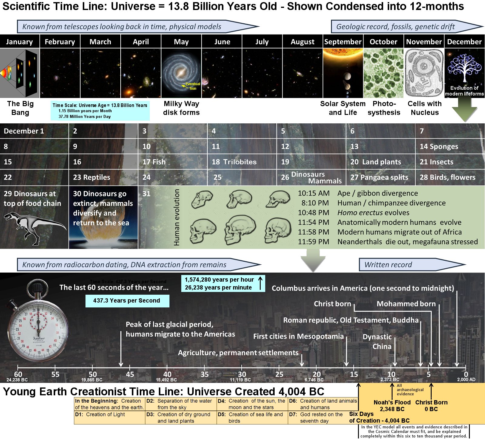 Cosmic Calendar.Cosmic Calendar And Creationist Timeline